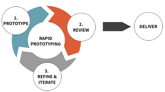 What-is-Rapid-Prototyping