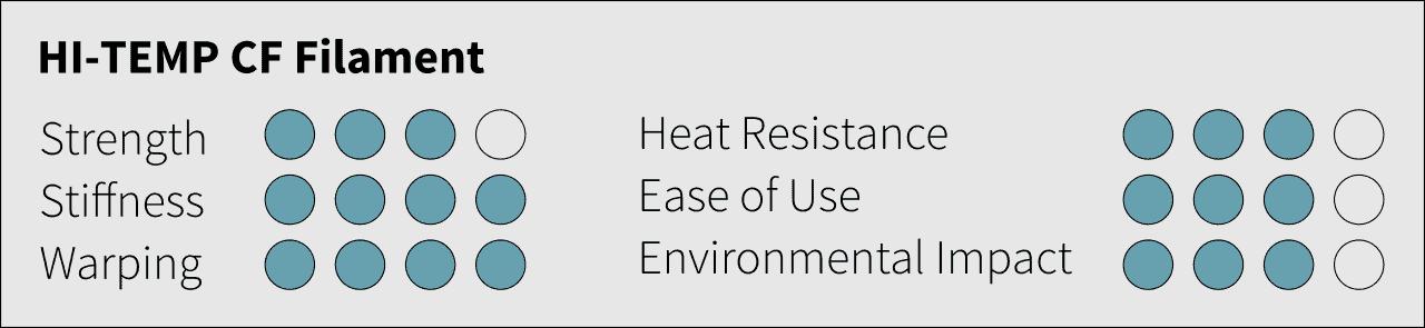 PLA vs ABS Filament: HI-TEMP CF Carbon Fiber Filament