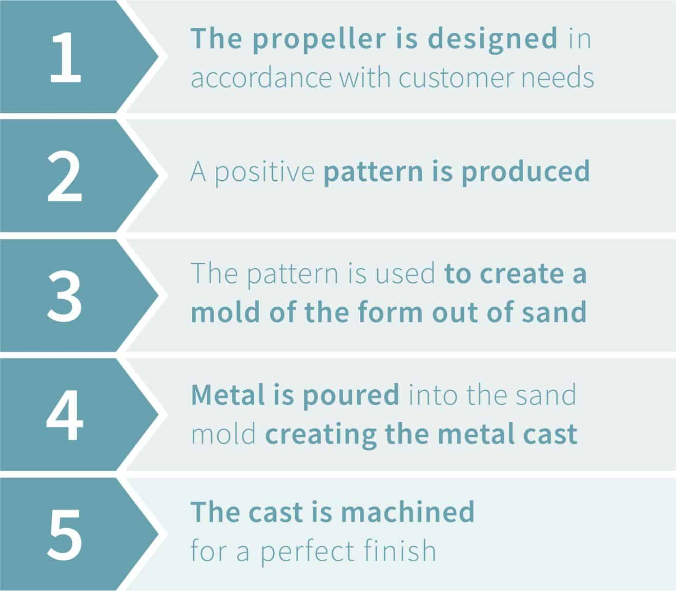 3D Printed Metal Casting Pattern Productzion Steps